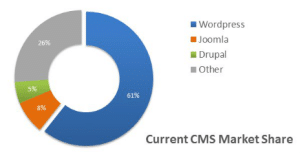 Current CMS Market Share