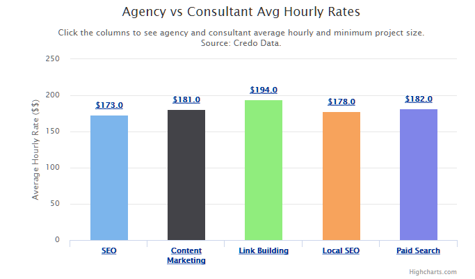 how-much-does-hourly-seo-cost