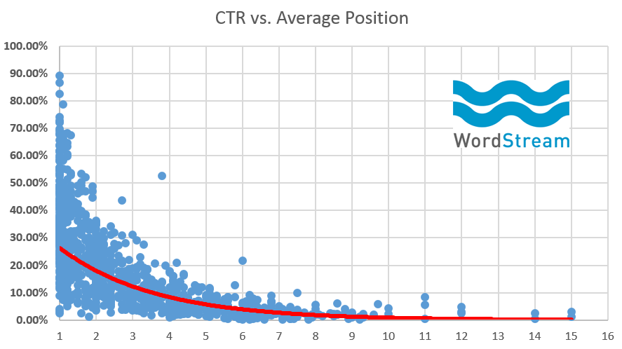 seo-average-click-through-rate-vs-traffic